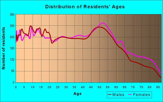 Age and Sex of Residents in zip code 40272