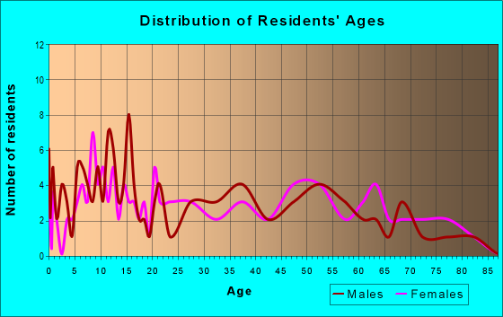Age and Sex of Residents in zip code 40310