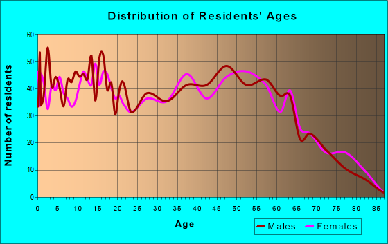 Age and Sex of Residents in zip code 40312