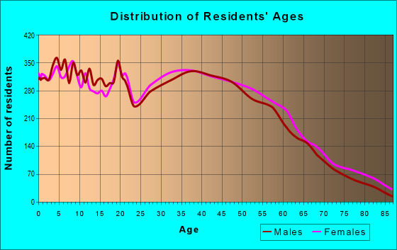Age and Sex of Residents in zip code 40324