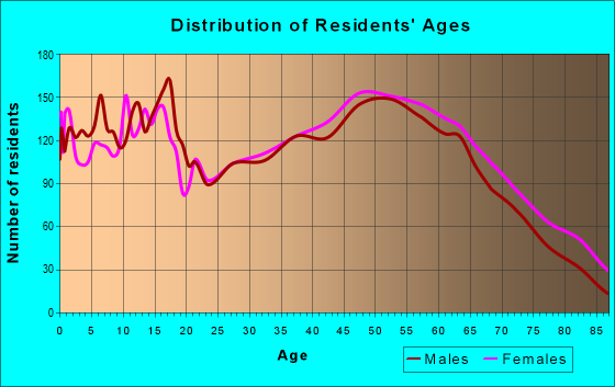 Age and Sex of Residents in zip code 40330