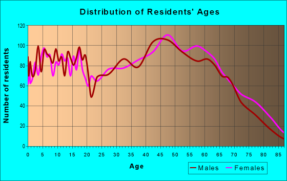 Age and Sex of Residents in zip code 40336