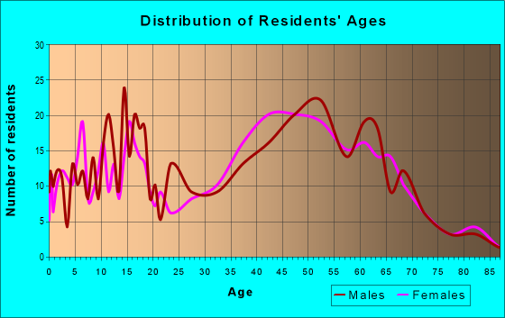 Age and Sex of Residents in zip code 40372