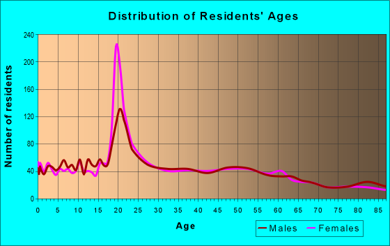 Age and Sex of Residents in zip code 40390