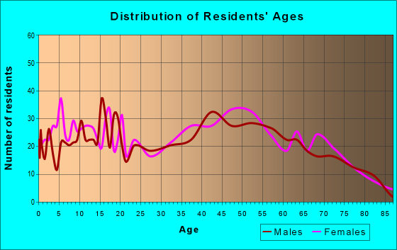 Age and Sex of Residents in zip code 40409