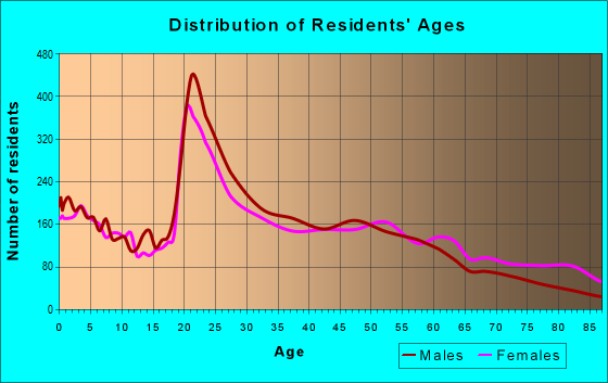 Age and Sex of Residents in zip code 40504