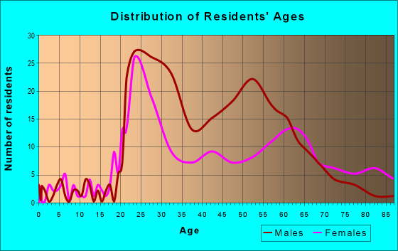 Age and Sex of Residents in zip code 40507