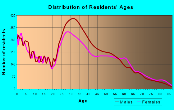 Age and Sex of Residents in zip code 40511