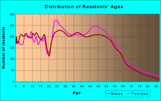 Age and Sex of Residents in zip code 40515