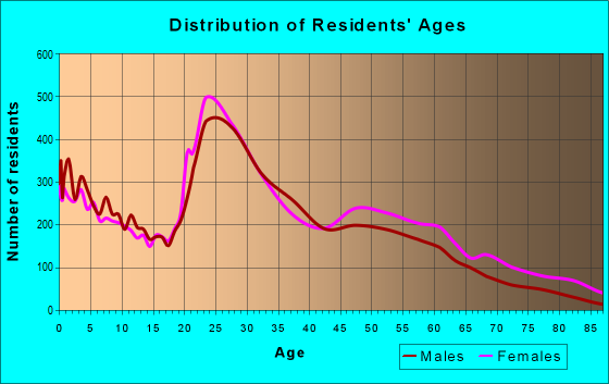 Age and Sex of Residents in zip code 40517