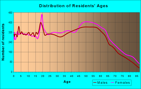 Age and Sex of Residents in zip code 40601