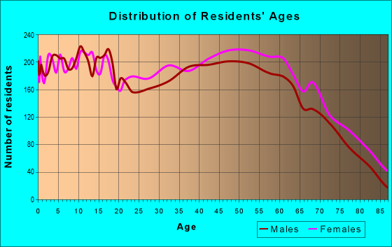 Age and Sex of Residents in zip code 40701