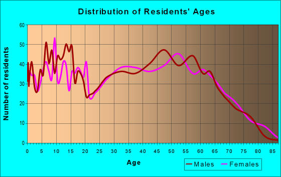 Age and Sex of Residents in zip code 40729