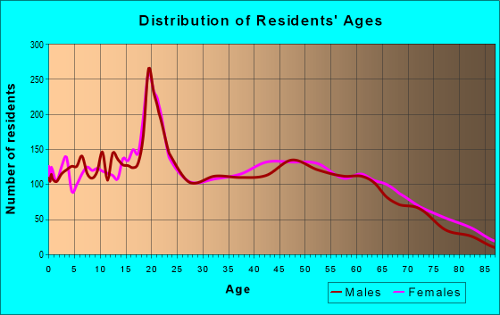 Age and Sex of Residents in zip code 40769