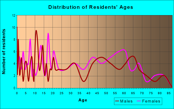 Age and Sex of Residents in zip code 40813