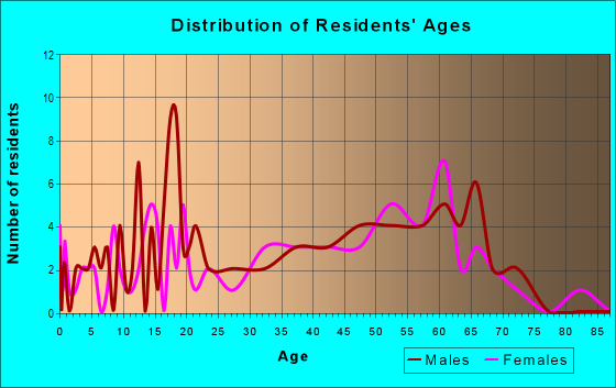 Age and Sex of Residents in zip code 40874