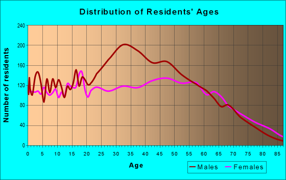 Age and Sex of Residents in zip code 40962