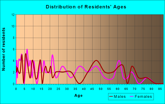 Age and Sex of Residents in zip code 40997