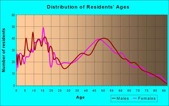 Age and Sex of Residents in zip code 41007