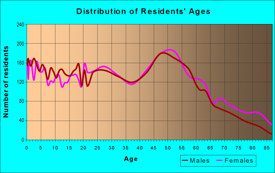 Age and Sex of Residents in zip code 41015