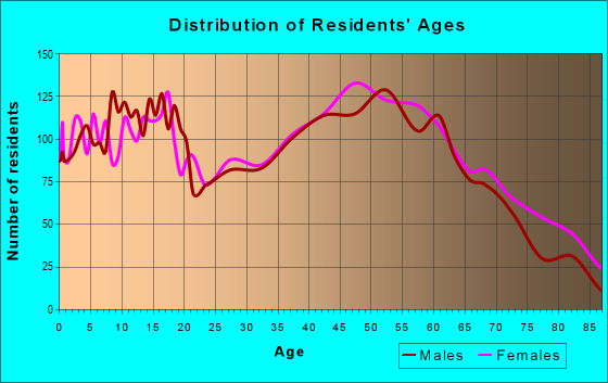 Age and Sex of Residents in zip code 41031