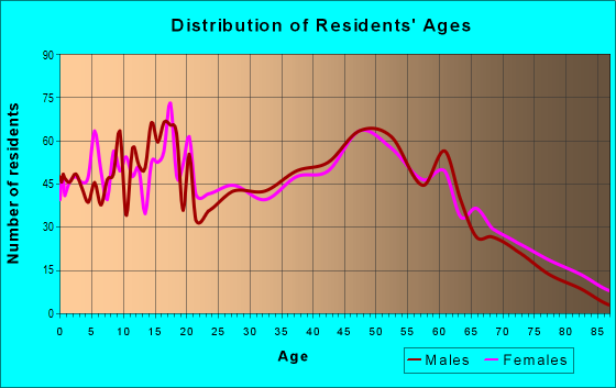 Age and Sex of Residents in zip code 41040