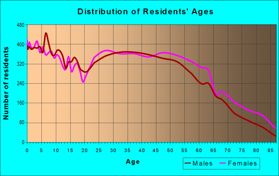 Age and Sex of Residents in zip code 41042