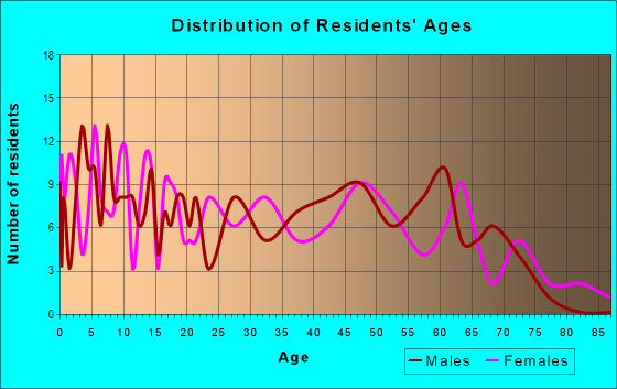 Age and Sex of Residents in zip code 41044
