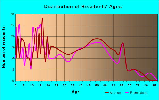 Age and Sex of Residents in zip code 41045