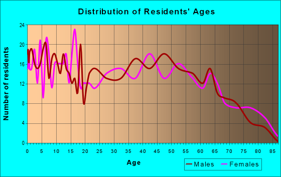 Age and Sex of Residents in zip code 41049