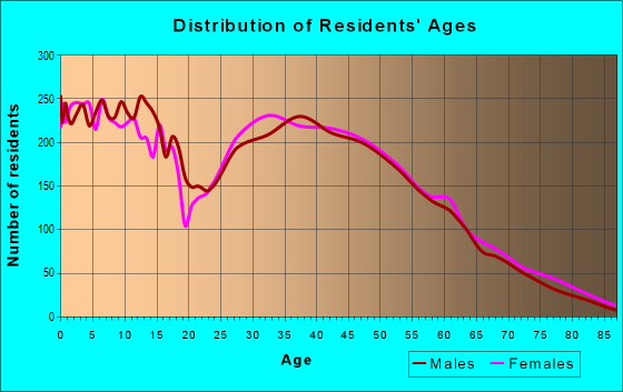 Age and Sex of Residents in zip code 41051