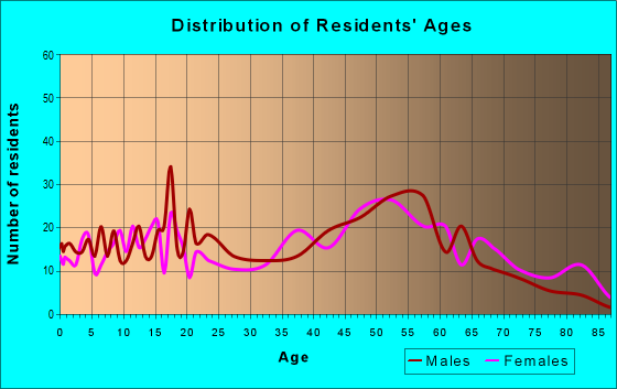 Age and Sex of Residents in zip code 41059