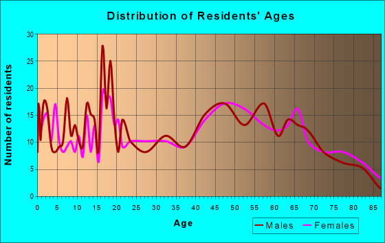 Age and Sex of Residents in zip code 41064