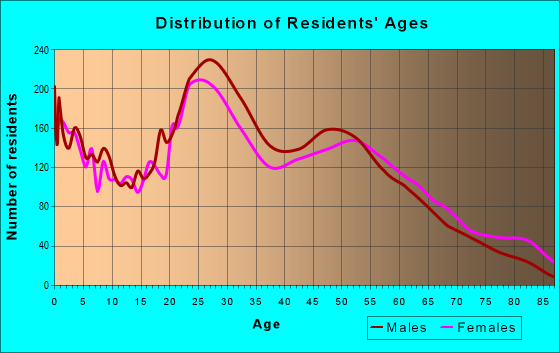 Age and Sex of Residents in zip code 41071