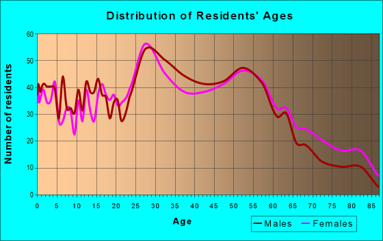 Age and Sex of Residents in zip code 41073