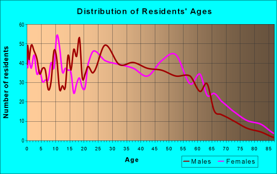Age and Sex of Residents in zip code 41074
