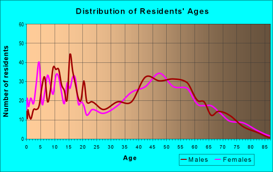 Age and Sex of Residents in zip code 41092
