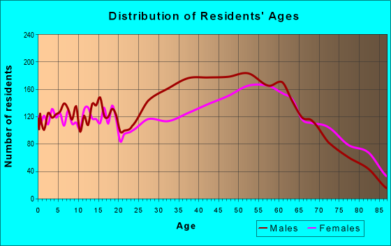 Age and Sex of Residents in zip code 41102