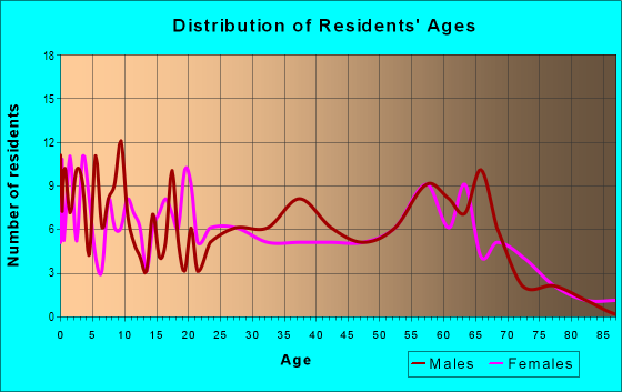 Age and Sex of Residents in zip code 41124