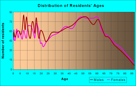 Age and Sex of Residents in zip code 41129