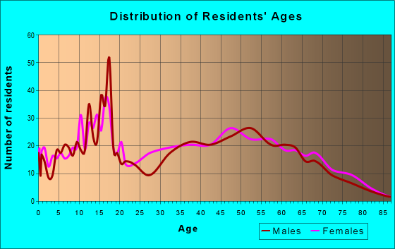 Age and Sex of Residents in zip code 41168