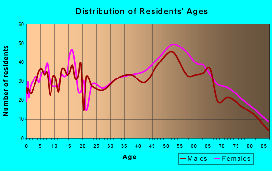 Age and Sex of Residents in zip code 41169