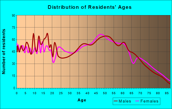 Age and Sex of Residents in zip code 41179