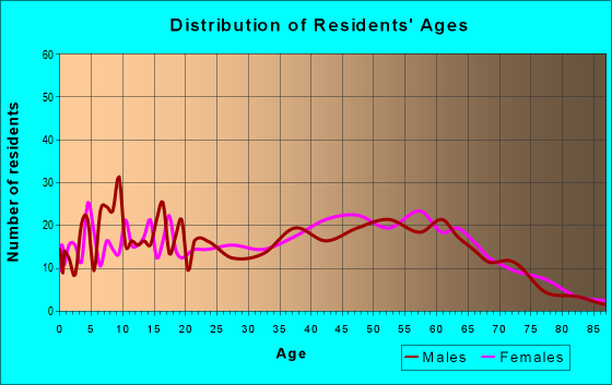Age and Sex of Residents in zip code 41222