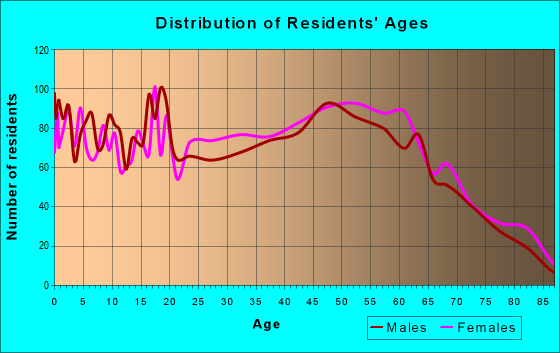 Age and Sex of Residents in zip code 41230