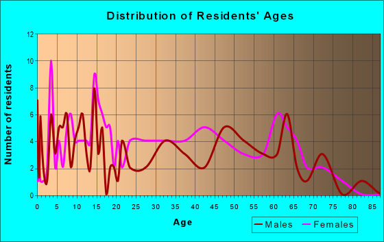 Age and Sex of Residents in zip code 41234