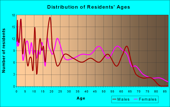 Age and Sex of Residents in zip code 41267