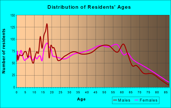 Age and Sex of Residents in zip code 41339