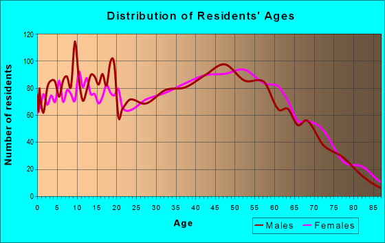 Age and Sex of Residents in zip code 41465