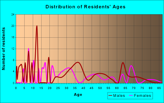 Age and Sex of Residents in zip code 41546